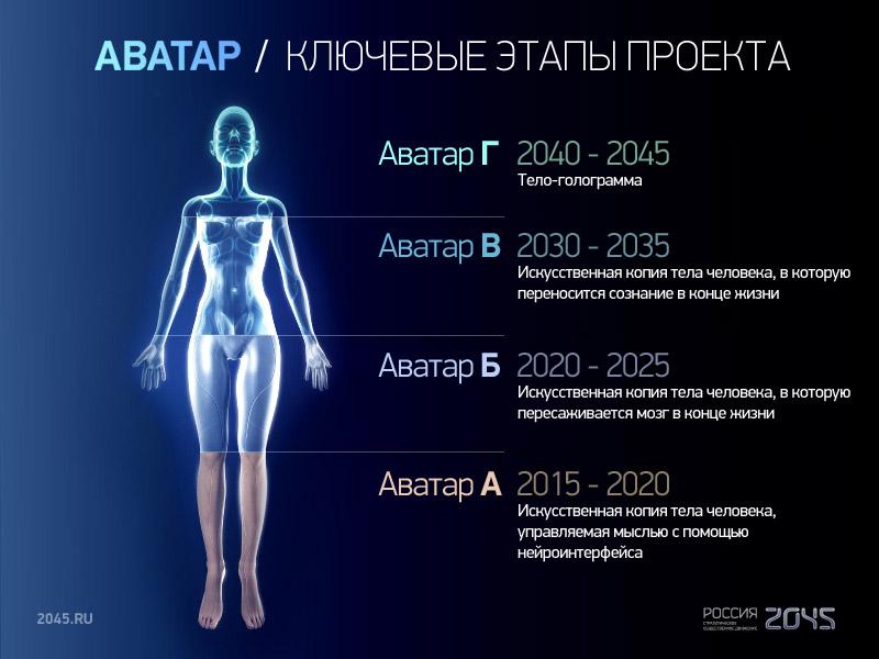"Ключевые этапы проекта ""Аватар"""