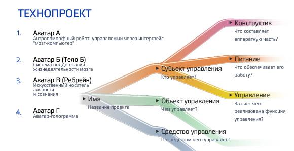 http://2045.ru/images/roadmap_small_ru.jpg