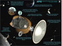 Финансируемая агентством НАСА компания ICS Associates Inc подала заявку на патент на новый способ добычи ресурсов на астероидах. Он был назван «оптической разработкой»